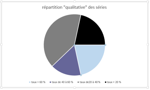 répartition 2014-2015